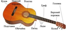 Как правильно натягивать струны на гитару. Инструкция + Обзор