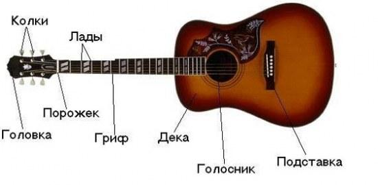 Учимся играть на гитаре дома