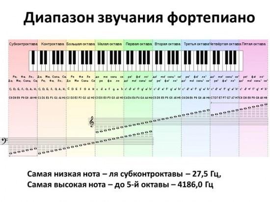 Учимся играть на фортепьяно